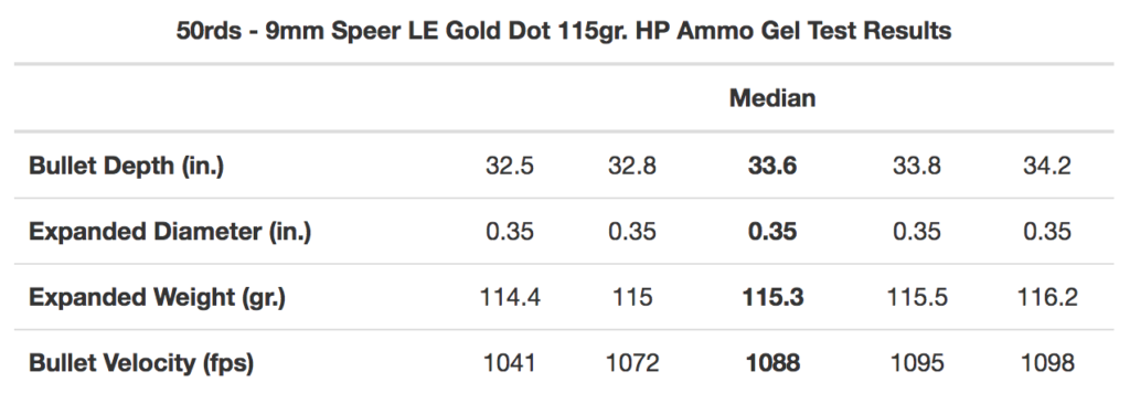 9mm Speer Gold Dot Ballistic Results