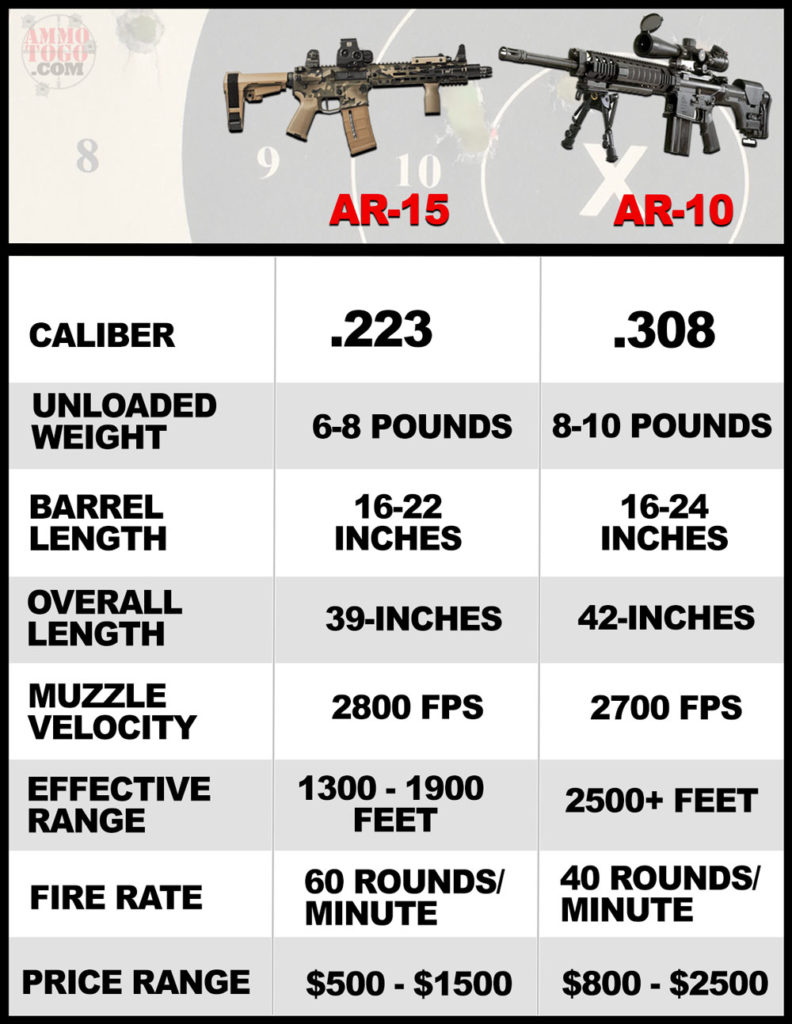 AR-15 vs AR-10 chart showing differences