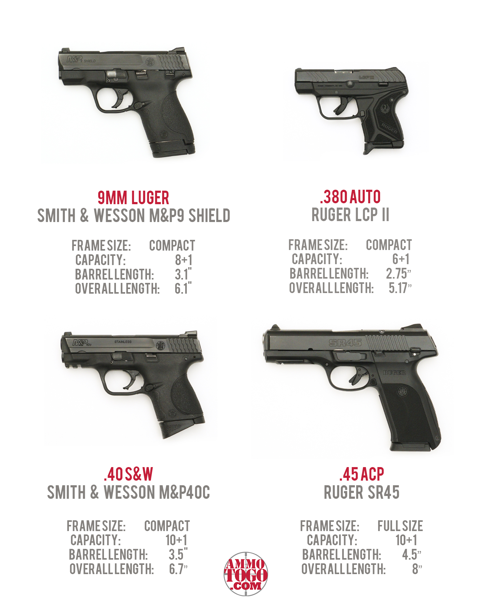 Firearms Used For Ballistic Testing