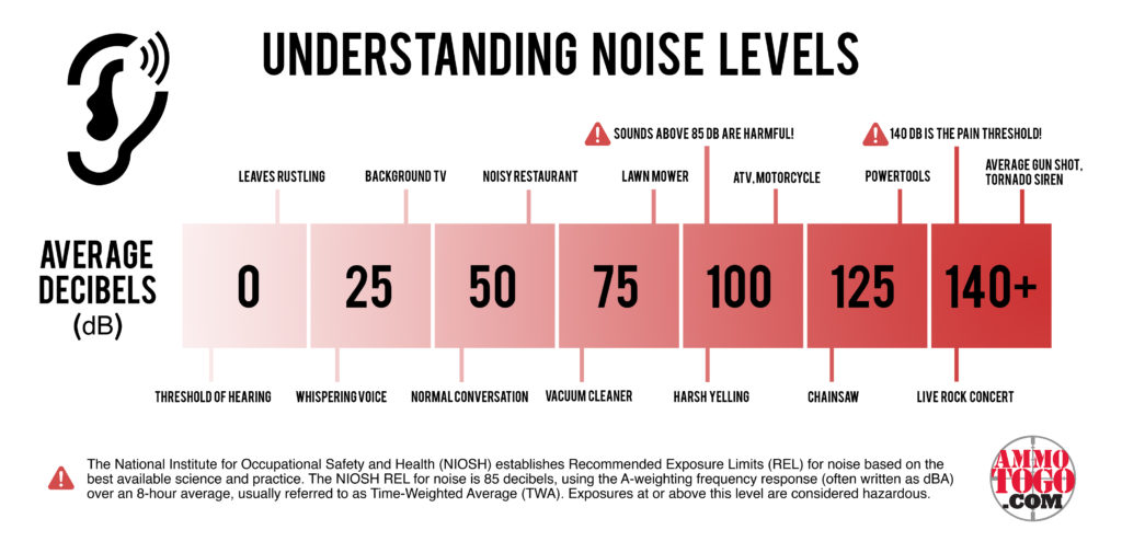 A decibel level chart with sound level descriptions