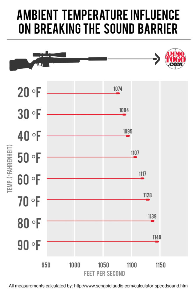 A chart showing the affect of temperature on the sound barrier