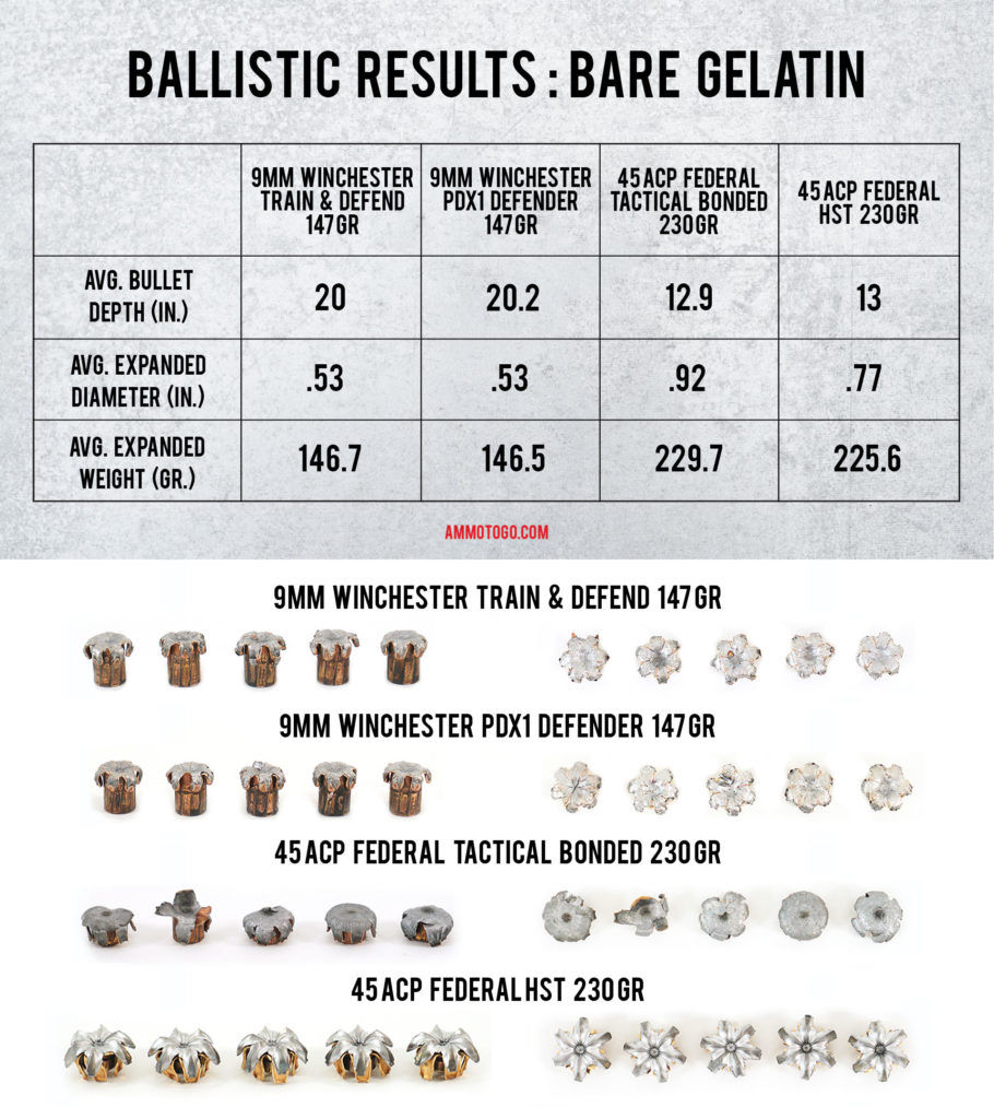 A chart showing the ballistic results for bare gelatin for 9mm and 45acp.