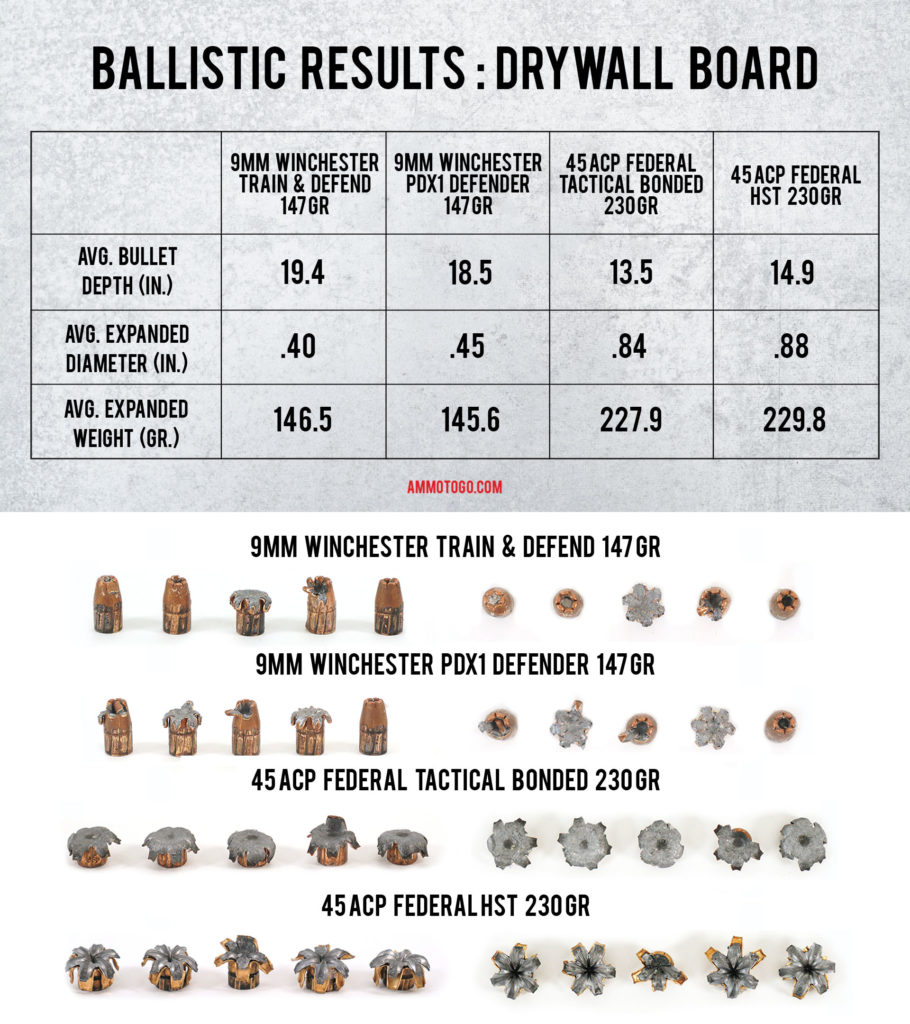 A chart showing the ammo test results going through drywall board for 9mm and 45 acp.