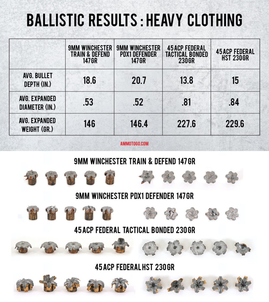 A chart showing the results of ammo going through heavy clothing for 9mm and 45acp and into a target