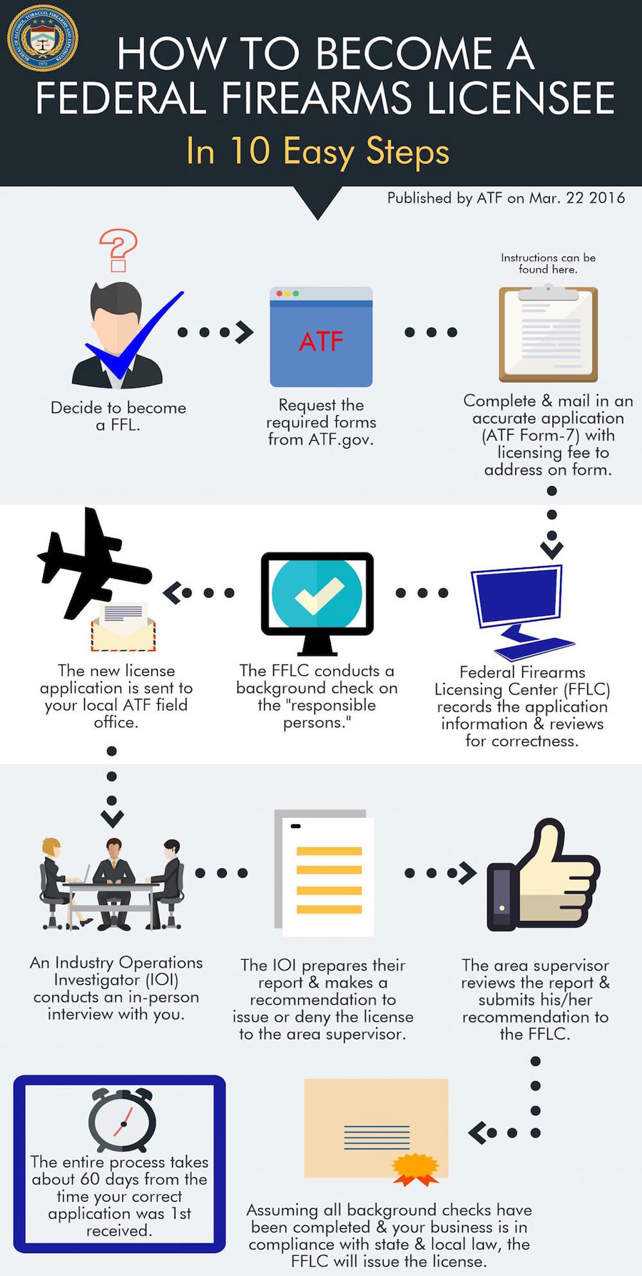 Infographic detailing the steps to becoming an FFL