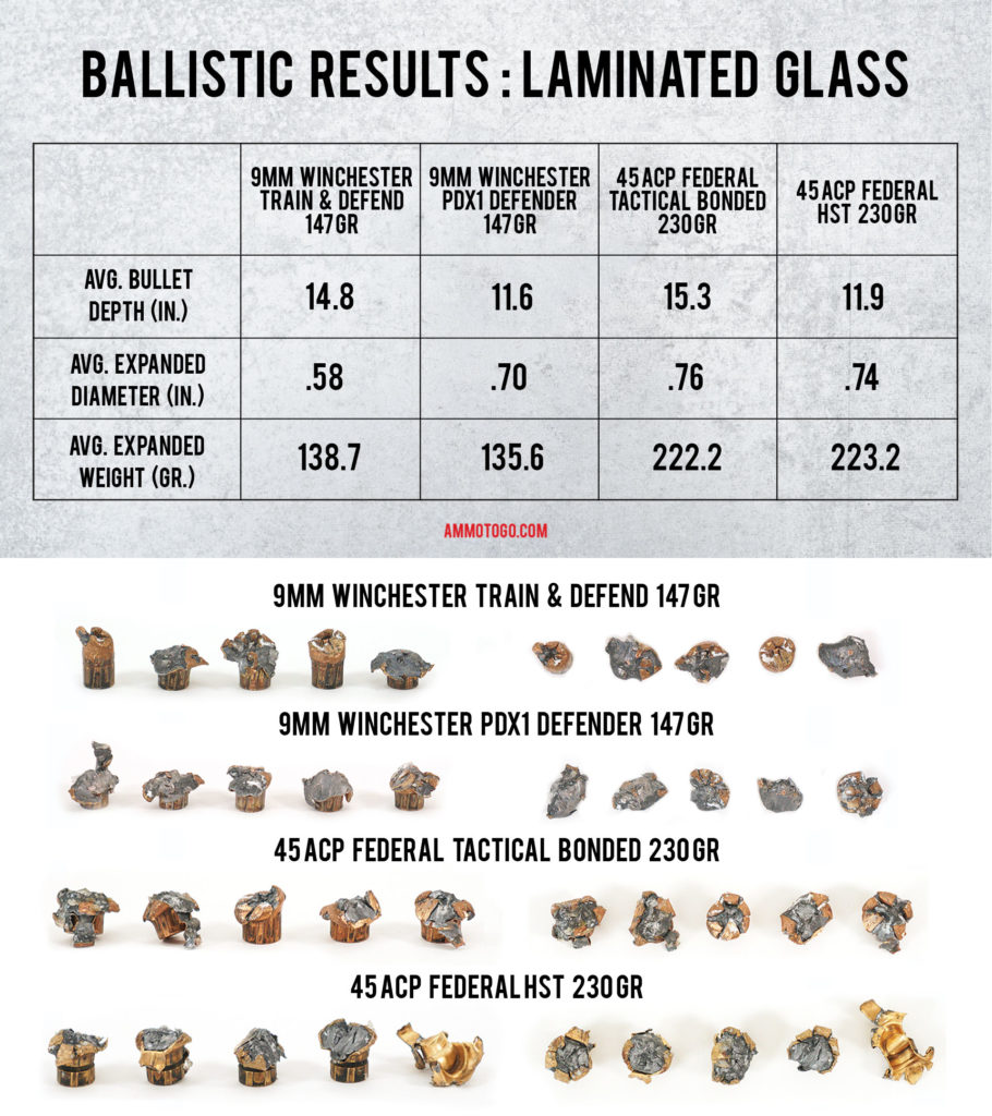 A chart showing the results of testing ammo fired through a windshield
