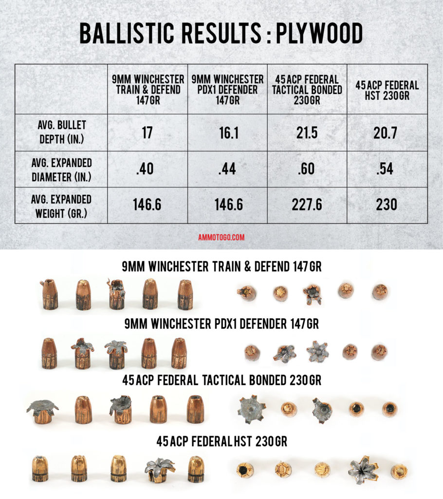 A chart showing the ballistic results for plywood board for 9mm and 45acp.