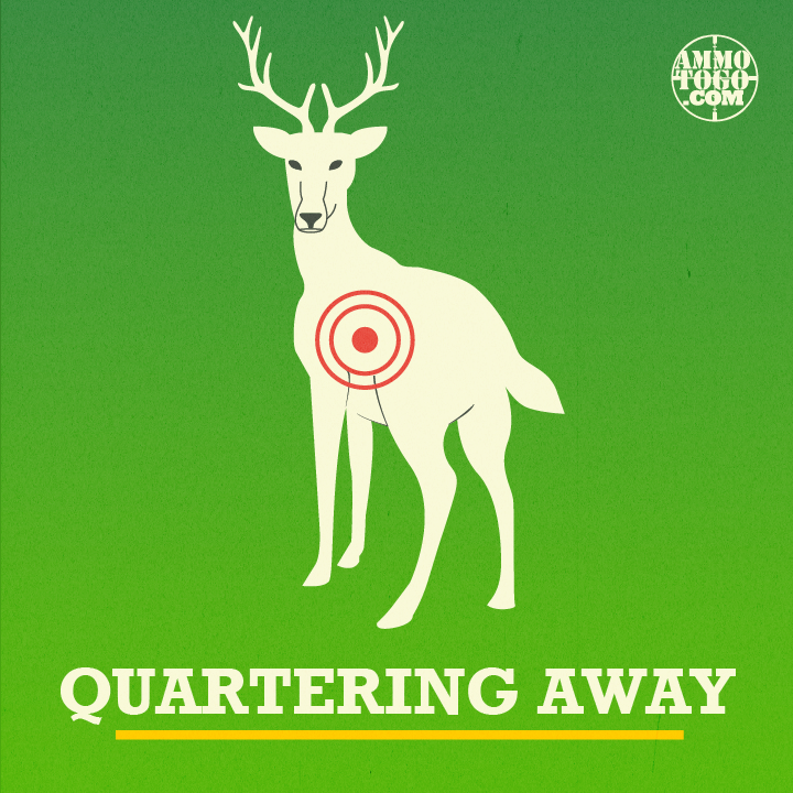 Graphic showing a deer quartering away from the hunter